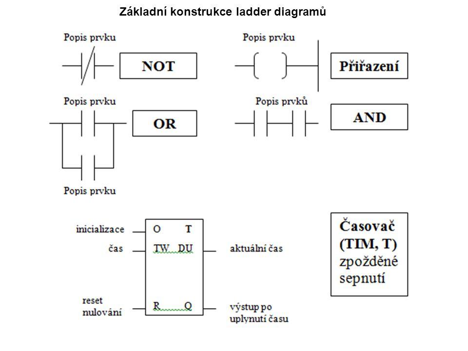 Základní konstrukce ladder diagramů