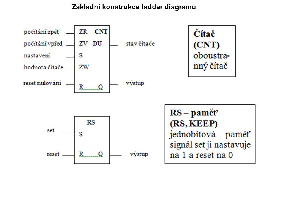 který vyjadřuje chování funkcí, funkčních bloků a programů jako soubor vzájemně provázaných grafických bloků podobně jako v elektronických obvodových diagramech.