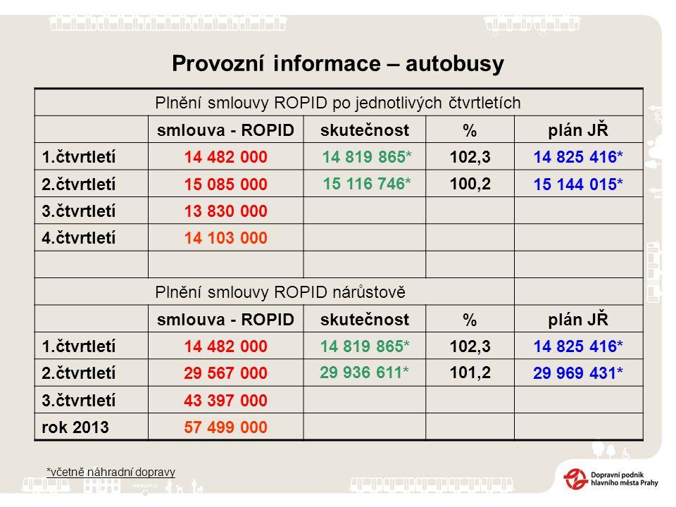 Plnění smlouvy ROPID po jednotlivých čtvrtletích smlouva - ROPIDskutečnost%plán JŘ 1.čtvrtletí14 482 000 14 819 865*102,314 825 416* 2.čtvrtletí15 085 000 15 116 746*100,215 144 015* 3.čtvrtletí13 830 000 4.čtvrtletí14 103 000 Plnění smlouvy ROPID nárůstově smlouva - ROPIDskutečnost%plán JŘ 1.čtvrtletí14 482 00014 819 865*102,314 825 416* 2.čtvrtletí29 567 00029 936 611*101,229 969 431* 3.čtvrtletí43 397 000 rok 201357 499 000 *včetně náhradní dopravy Provozní informace – autobusy