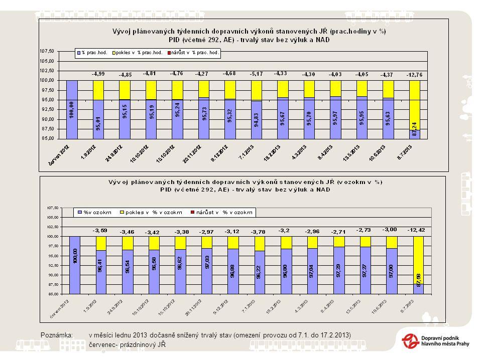 Poznámka: v měsíci lednu 2013 dočasně snížený trvalý stav (omezení provozu od 7.1.