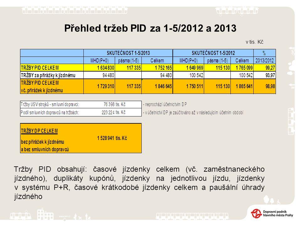 Přehled tržeb PID za 1-5/2012 a 2013 Tržby PID obsahují: časové jízdenky celkem (vč.