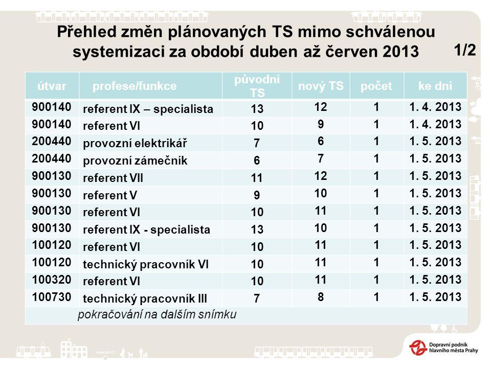 Přehled změn plánovaných TS mimo schválenou systemizaci za období duben až červen 2013 útvarprofese/funkce původní TS nový TSpočetke dni 900140 referent IX – specialista13 1211.