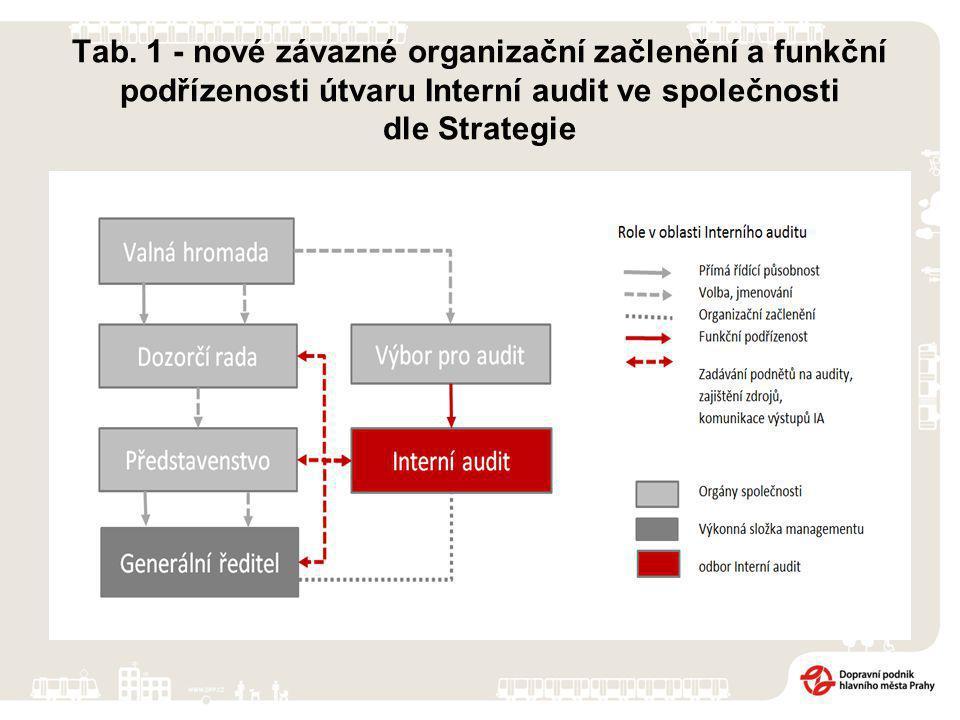 Tab. 1 - nové závazné organizační začlenění a funkční podřízenosti útvaru Interní audit ve společnosti dle Strategie