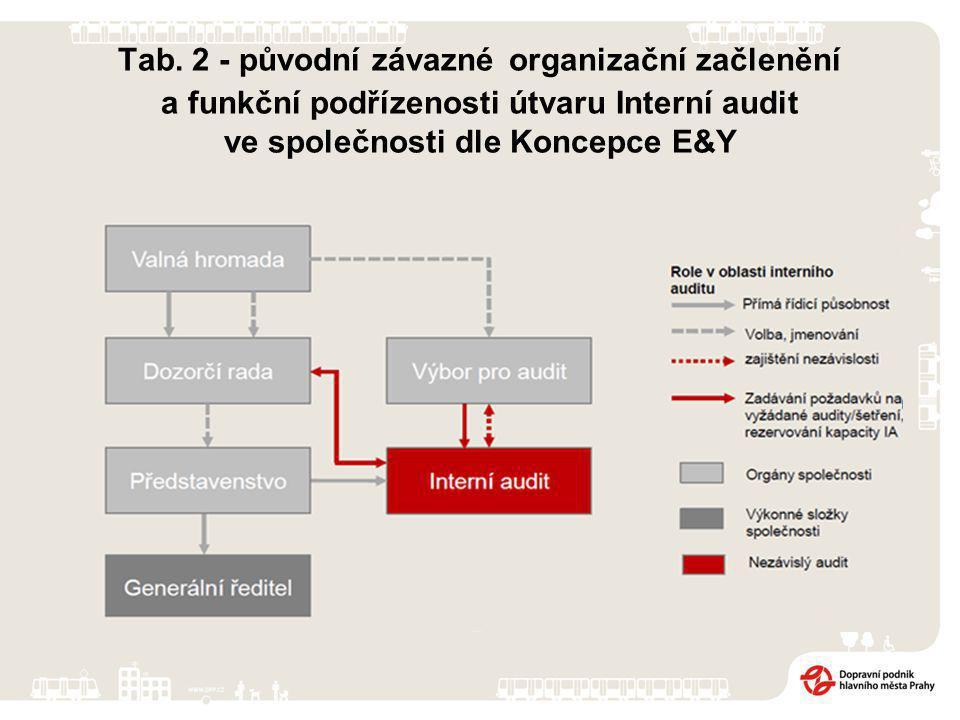 Tab. 2 - původní závazné organizační začlenění a funkční podřízenosti útvaru Interní audit ve společnosti dle Koncepce E&Y
