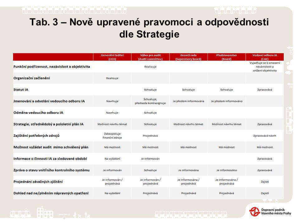 Tab. 3 – Nově upravené pravomoci a odpovědnosti dle Strategie