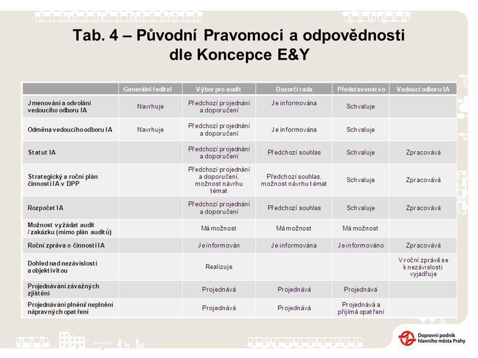 Tab. 4 – Původní Pravomoci a odpovědnosti dle Koncepce E&Y