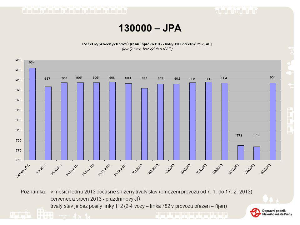 Poznámka: v měsíci lednu 2013 dočasně snížený trvalý stav (omezení provozu od 7.