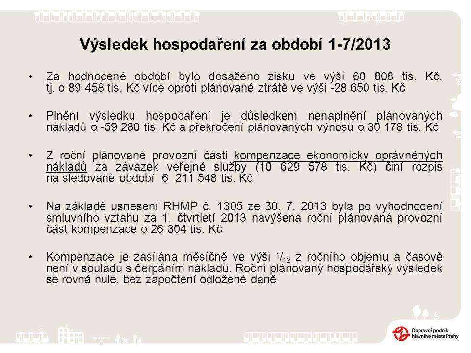 Výsledek hospodaření za období 1-7/2013 Za hodnocené období bylo dosaženo zisku ve výši 60 808 tis.