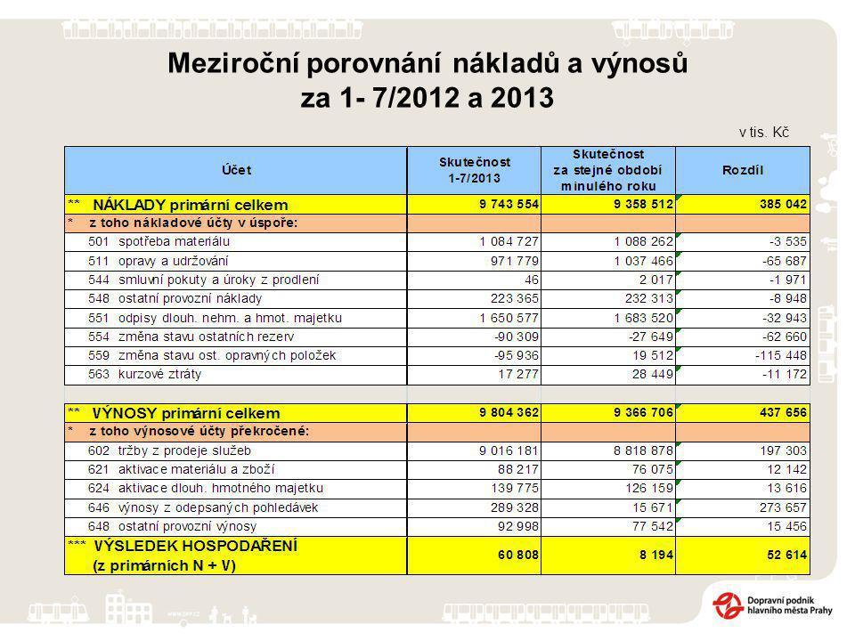 v tis. Kč Meziroční porovnání nákladů a výnosů za 1- 7/2012 a 2013