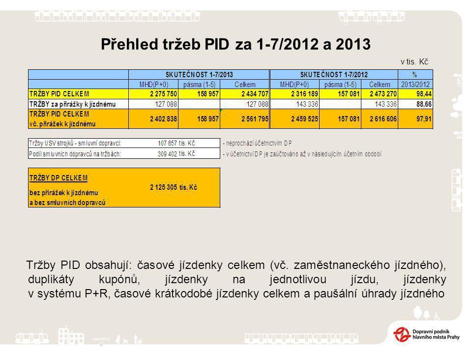 Přehled tržeb PID za 1-7/2012 a 2013 Tržby PID obsahují: časové jízdenky celkem (vč.