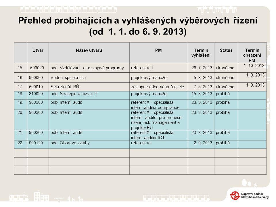 ÚtvarNázev útvaruPMTermín vyhlášení StatusTermín obsazení PM 15.