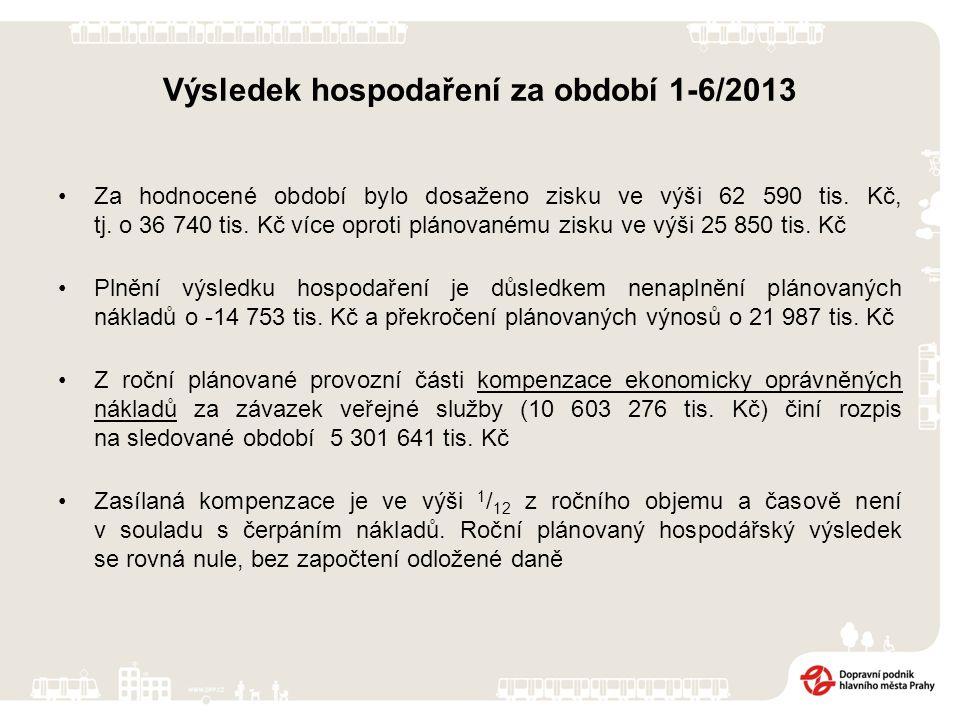 Výsledek hospodaření za období 1-6/2013 Za hodnocené období bylo dosaženo zisku ve výši 62 590 tis. Kč, tj. o 36 740 tis. Kč více oproti plánovanému z