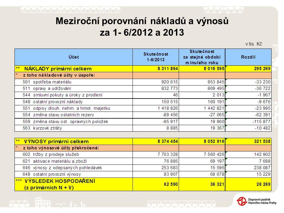 v tis. Kč Meziroční porovnání nákladů a výnosů za 1- 6/2012 a 2013