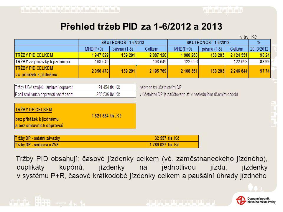 Přehled tržeb PID za 1-6/2012 a 2013 Tržby PID obsahují: časové jízdenky celkem (vč. zaměstnaneckého jízdného), duplikáty kupónů, jízdenky na jednotli