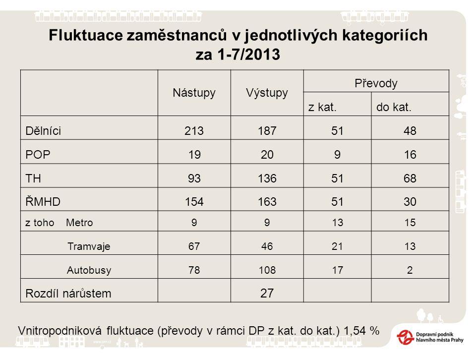 Fluktuace zaměstnanců v jednotlivých kategoriích za 1-7/2013 NástupyVýstupy Převody z kat.do kat. Dělníci2131875148 POP1920916 TH931365168 ŘMHD1541635