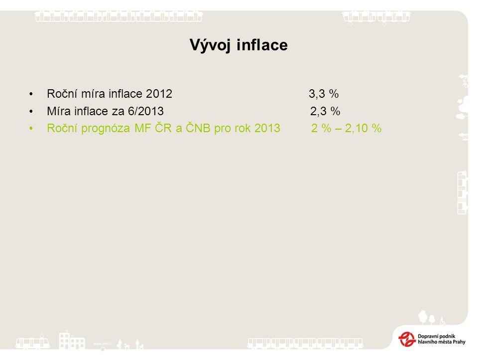 Vývoj inflace Roční míra inflace 2012 3,3 % Míra inflace za 6/2013 2,3 % Roční prognóza MF ČR a ČNB pro rok 2013 2 % – 2,10 %