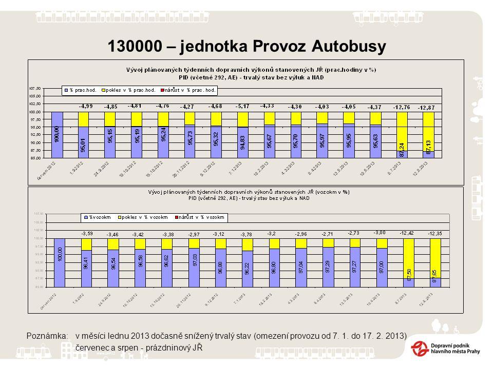 130000 – jednotka Provoz Autobusy Poznámka: v měsíci lednu 2013 dočasně snížený trvalý stav (omezení provozu od 7.