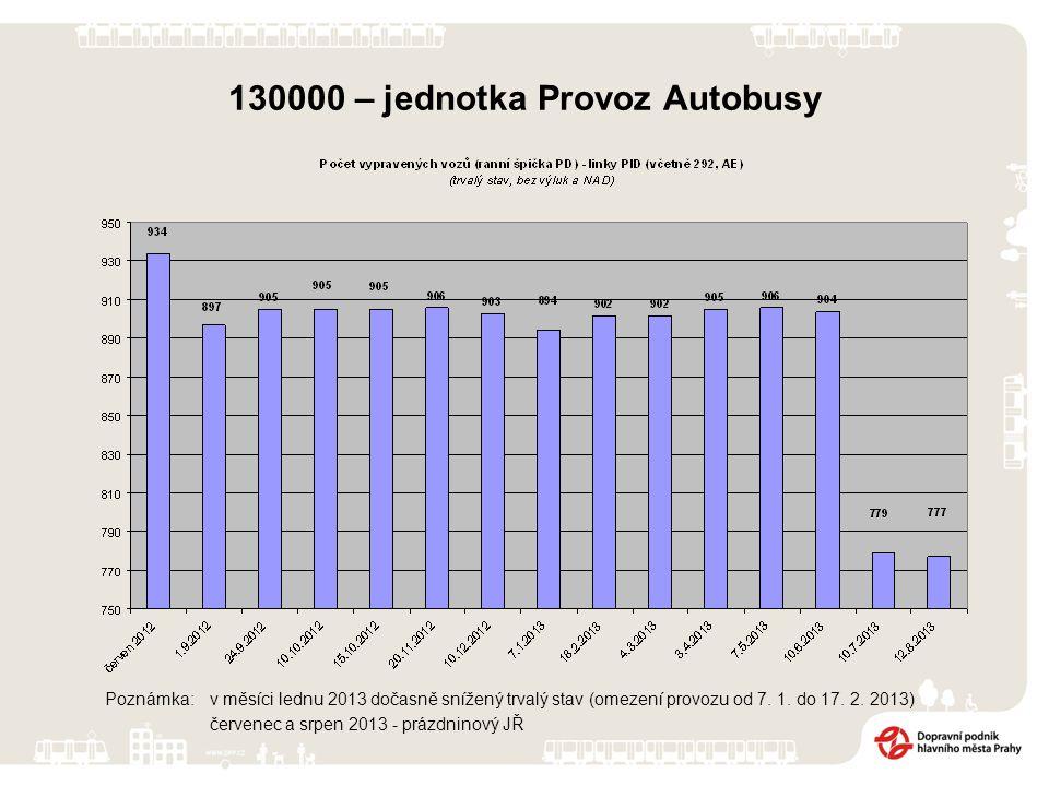 130000 – jednotka Provoz Autobusy Poznámka: v měsíci lednu 2013 dočasně snížený trvalý stav (omezení provozu od 7. 1. do 17. 2. 2013) červenec a srpen
