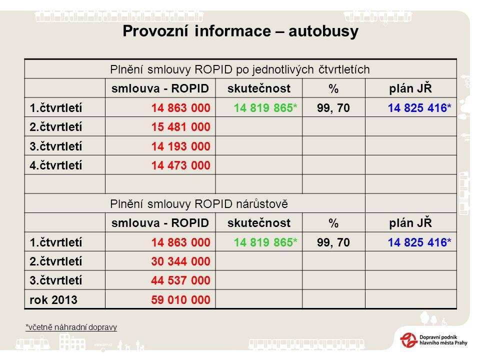 Provozní informace – autobusy Plnění smlouvy ROPID po jednotlivých čtvrtletích smlouva - ROPIDskutečnost%plán JŘ 1.čtvrtletí14 863 00014 819 865*99, 7
