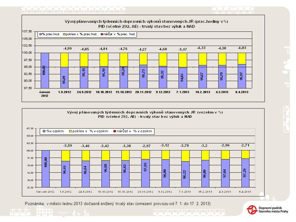Poznámka: v měsíci lednu 2013 dočasně snížený trvalý stav (omezení provozu od 7. 1. do 17. 2. 2013)