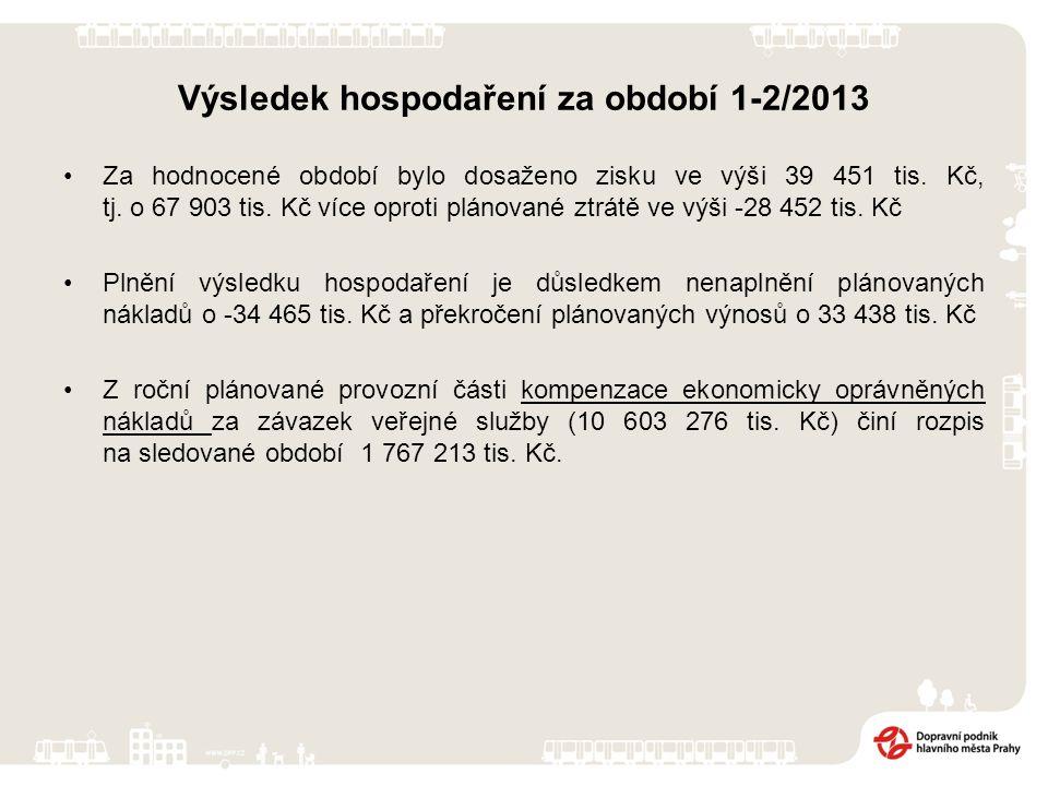 Výsledek hospodaření za období 1-2/2013 Za hodnocené období bylo dosaženo zisku ve výši 39 451 tis. Kč, tj. o 67 903 tis. Kč více oproti plánované ztr