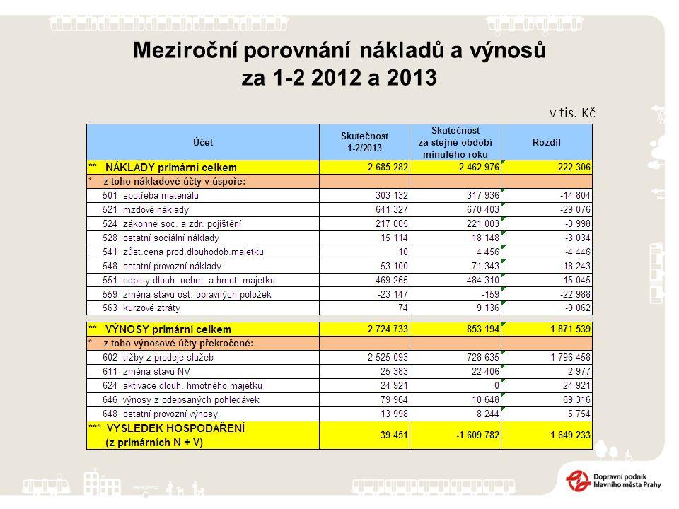 v tis. Kč Meziroční porovnání nákladů a výnosů za 1-2 2012 a 2013