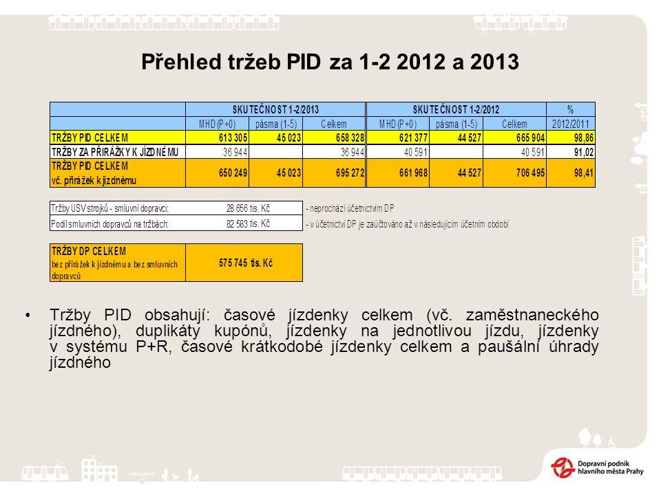 Přehled tržeb PID za 1-2 2012 a 2013 Tržby PID obsahují: časové jízdenky celkem (vč. zaměstnaneckého jízdného), duplikáty kupónů, jízdenky na jednotli