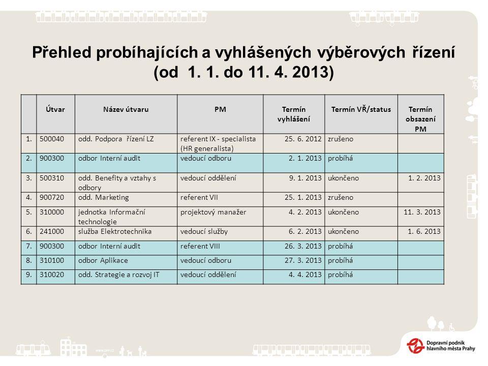 Přehled probíhajících a vyhlášených výběrových řízení (od 1. 1. do 11. 4. 2013) ÚtvarNázev útvaruPMTermín vyhlášení Termín VŘ/statusTermín obsazení PM
