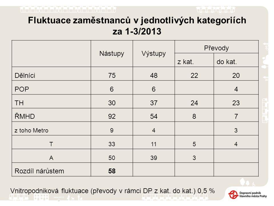 Fluktuace zaměstnanců v jednotlivých kategoriích za 1-3/2013 NástupyVýstupy Převody z kat.do kat. Dělníci75482220 POP664 TH30372423 ŘMHD925487 z toho