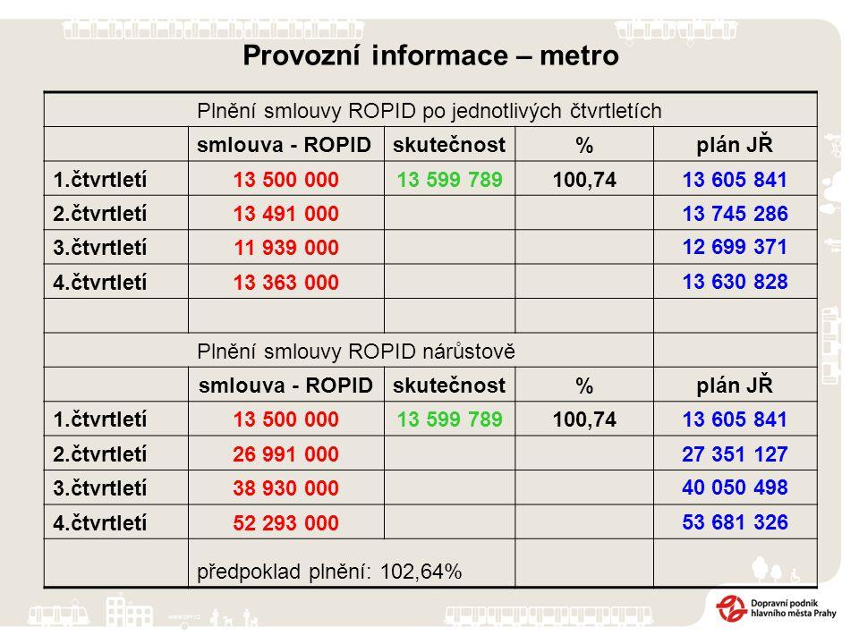 Provozní informace – metro Plnění smlouvy ROPID po jednotlivých čtvrtletích smlouva - ROPIDskutečnost%plán JŘ 1.čtvrtletí13 500 00013 599 789100,7413