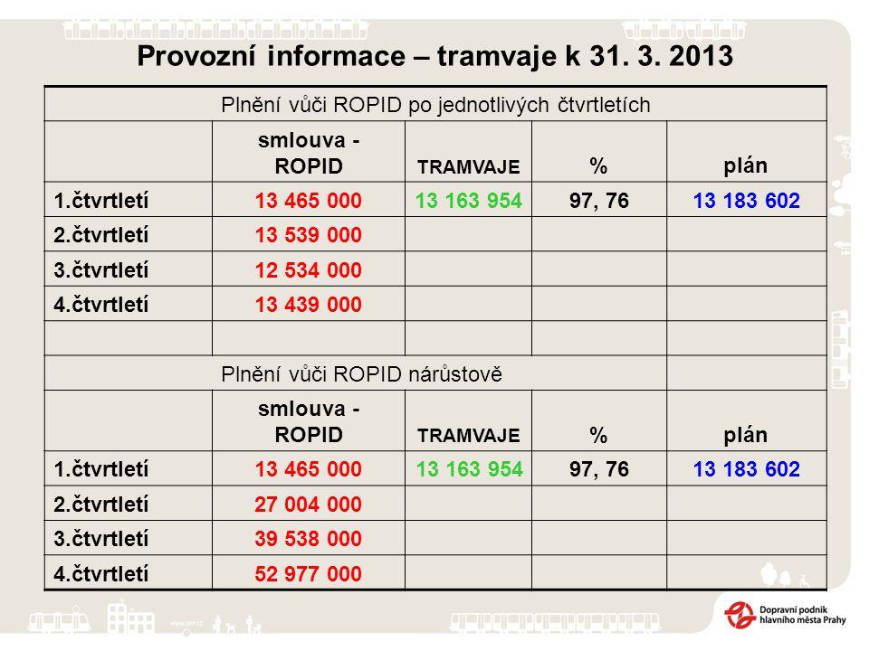 Provozní informace – tramvaje k 31. 3. 2013 Plnění vůči ROPID po jednotlivých čtvrtletích smlouva - ROPID TRAMVAJE %plán 1.čtvrtletí13 465 00013 163 9