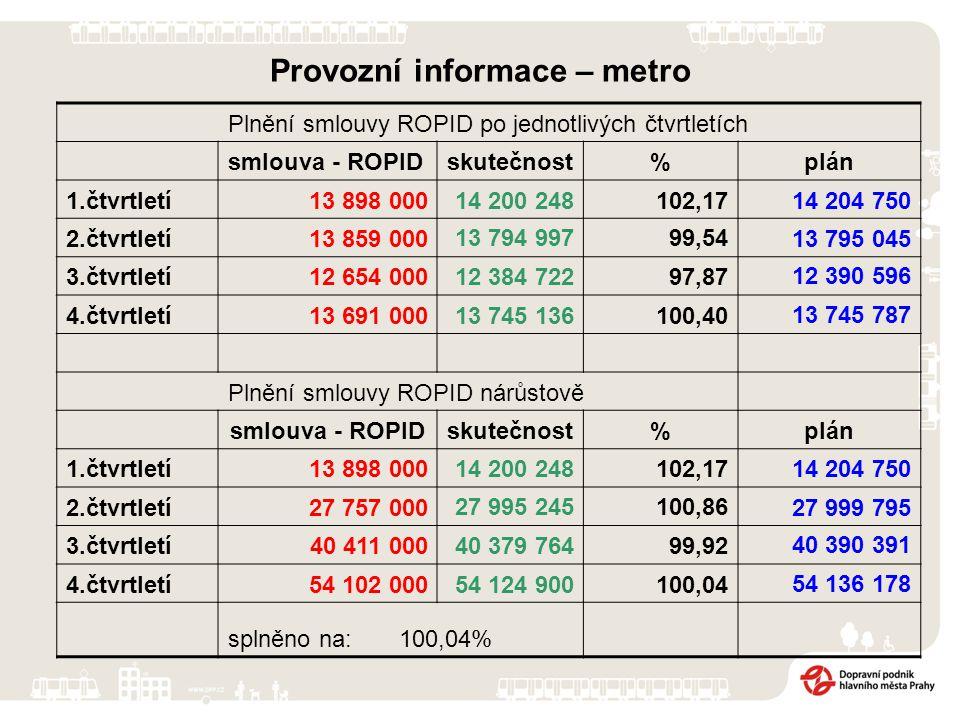 Provozní informace – metro Plnění smlouvy ROPID po jednotlivých čtvrtletích smlouva - ROPIDskutečnost%plán 1.čtvrtletí13 898 00014 200 248102,1714 204
