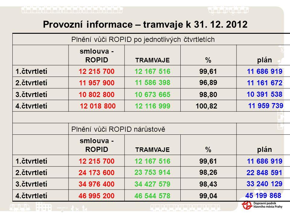 Provozní informace – tramvaje k 31. 12. 2012 Plnění vůči ROPID po jednotlivých čtvrtletích smlouva - ROPID TRAMVAJE %plán 1.čtvrtletí12 215 70012 167
