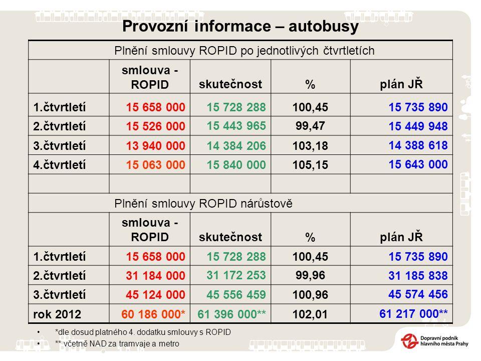Provozní informace – autobusy *dle dosud platného 4. dodatku smlouvy s ROPID ** včetně NAD za tramvaje a metro Plnění smlouvy ROPID po jednotlivých čt