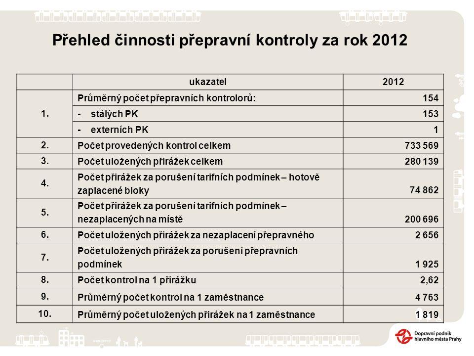 Přehled činnosti přepravní kontroly za rok 2012 ukazatel2012 1. Průměrný počet přepravních kontrolorů:154 - stálých PK153 - externích PK1 2. Počet pro