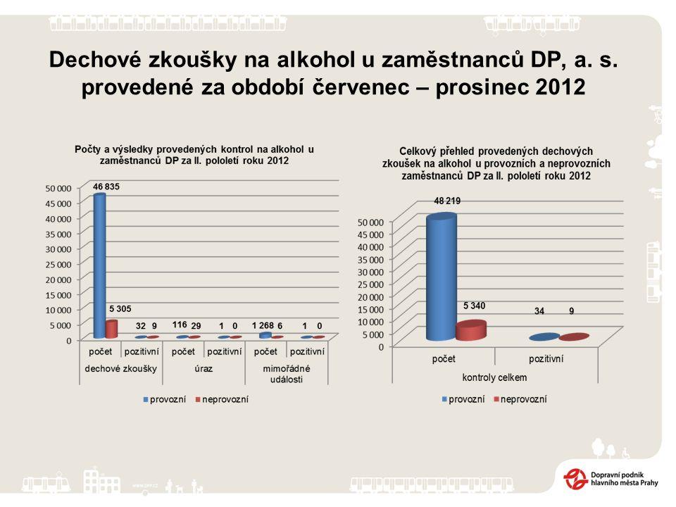 Dechové zkoušky na alkohol u zaměstnanců DP, a. s. provedené za období červenec – prosinec 2012