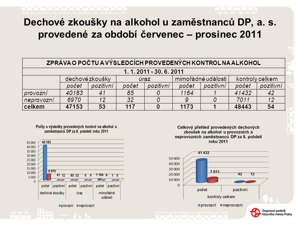 Dechové zkoušky na alkohol u zaměstnanců DP, a. s.