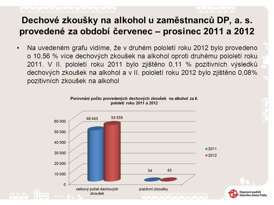 Dechové zkoušky na alkohol u zaměstnanců DP, a. s. provedené za období červenec – prosinec 2011 a 2012 Na uvedeném grafu vidíme, že v druhém pololetí