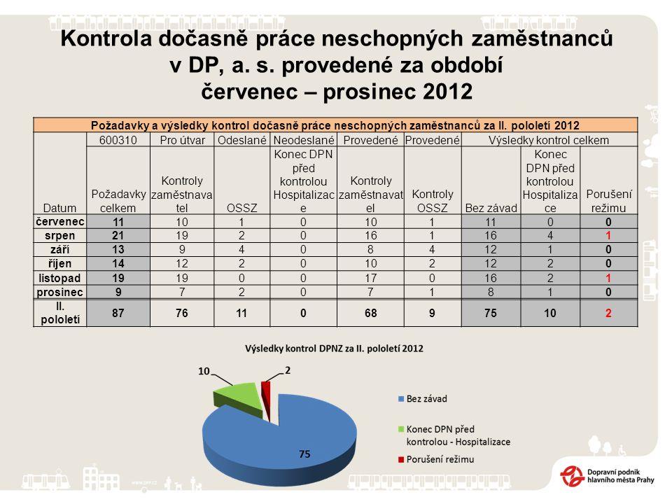 Kontrola dočasně práce neschopných zaměstnanců v DP, a. s. provedené za období červenec – prosinec 2012 Požadavky a výsledky kontrol dočasně práce nes