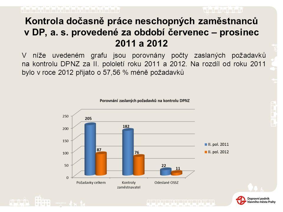 Kontrola dočasně práce neschopných zaměstnanců v DP, a. s. provedené za období červenec – prosinec 2011 a 2012 V níže uvedeném grafu jsou porovnány po