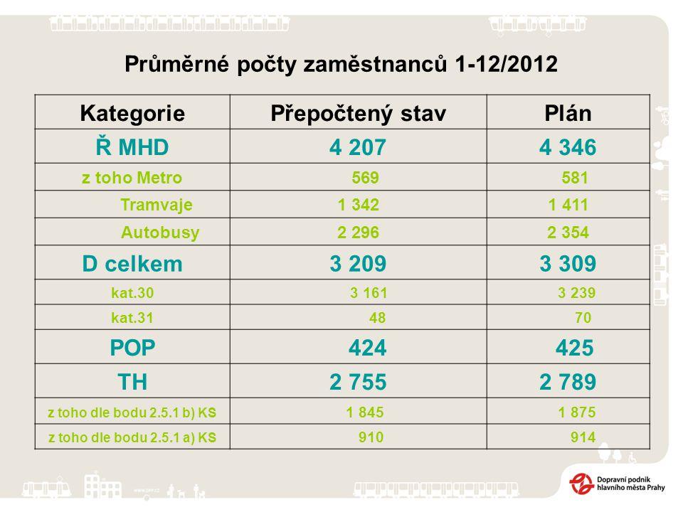 Průměrné počty zaměstnanců 1-12/2012 KategoriePřepočtený stavPlán Ř MHD4 2074 346 z toho Metro 569 581 Tramvaje1 3421 411 Autobusy2 2962 354 D celkem3