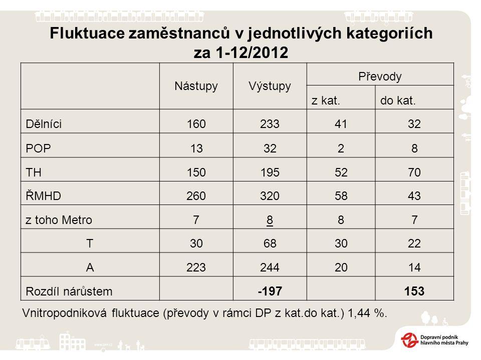 Fluktuace zaměstnanců v jednotlivých kategoriích za 1-12/2012 NástupyVýstupy Převody z kat.do kat. Dělníci1602334132 POP133228 TH1501955270 ŘMHD260320