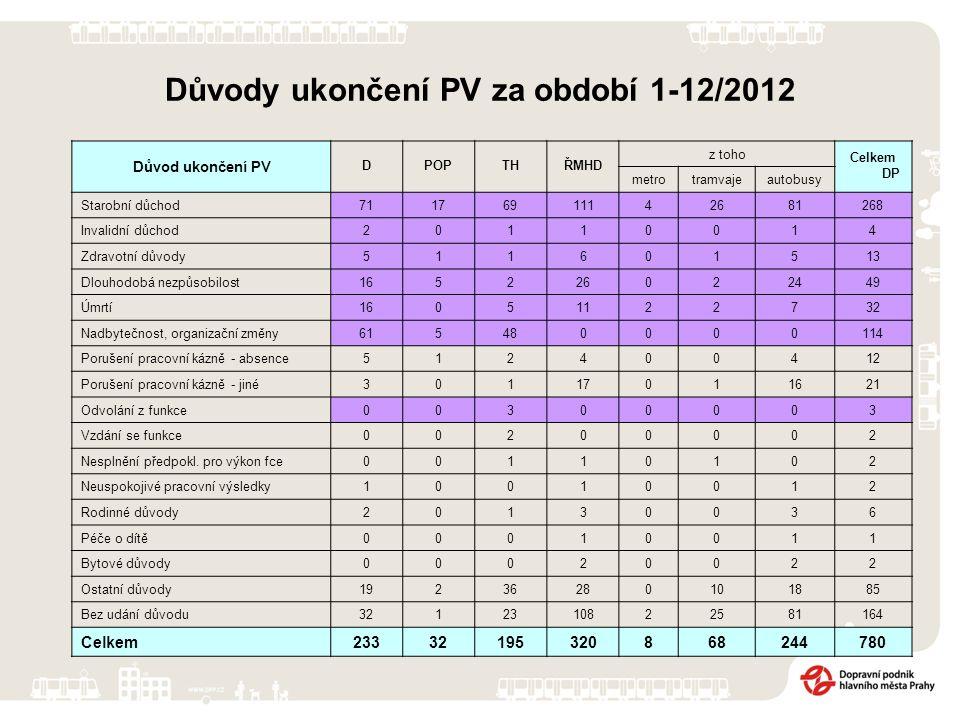 Důvody ukončení PV za období 1-12/2012 Důvod ukončení PV DPOPTHŘMHD z toho Celkem DP metrotramvajeautobusy Starobní důchod71176911142681268 Invalidní