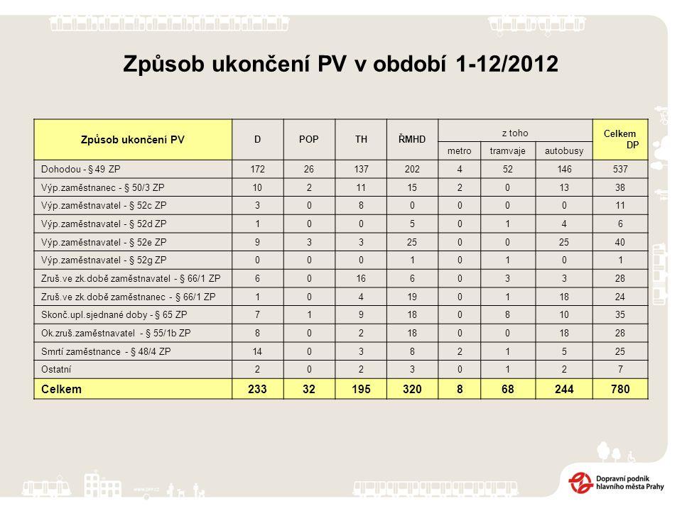 Způsob ukončení PV v období 1-12/2012 Způsob ukončení PV DPOPTHŘMHD z toho Celkem DP metrotramvajeautobusy Dohodou - § 49 ZP17226137202452146537 Výp.z