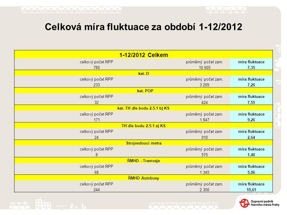 Celková míra fluktuace za období 1-12/2012 1-12/2012 Celkem celkový počet RPPprůměrný počet zam.míra fluktuace 78010 6057,35 kat.