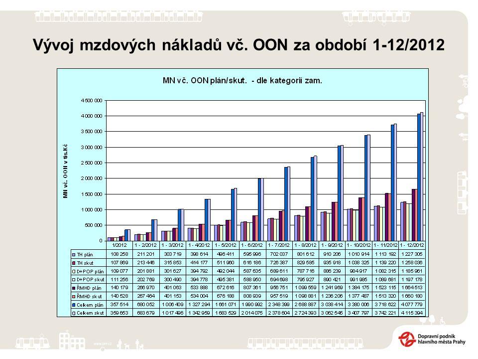 Vývoj mzdových nákladů vč. OON za období 1-12/2012
