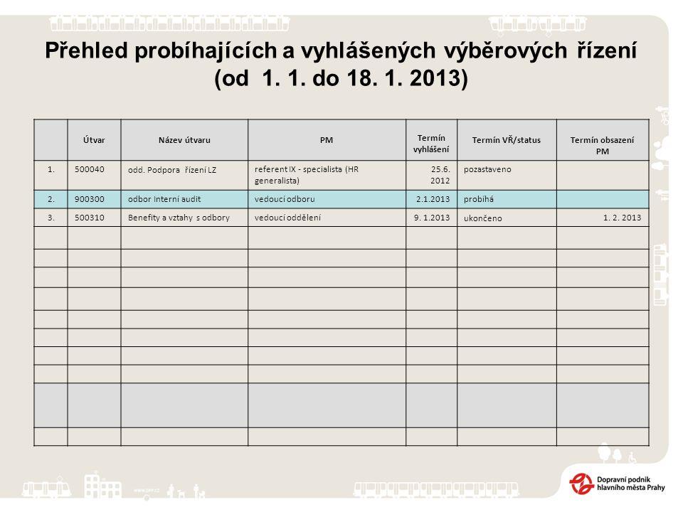 Přehled probíhajících a vyhlášených výběrových řízení (od 1. 1. do 18. 1. 2013) ÚtvarNázev útvaruPM Termín vyhlášení Termín VŘ/statusTermín obsazení P