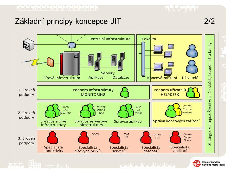 Základní principy koncepce JIT 2/2
