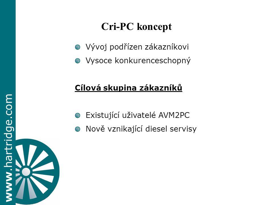 www.hartridge.com Vývoj podřízen zákazníkovi Vysoce konkurenceschopný Cílová skupina zákazníků Existující uživatelé AVM2PC Nově vznikající diesel servisy Cri-PC koncept