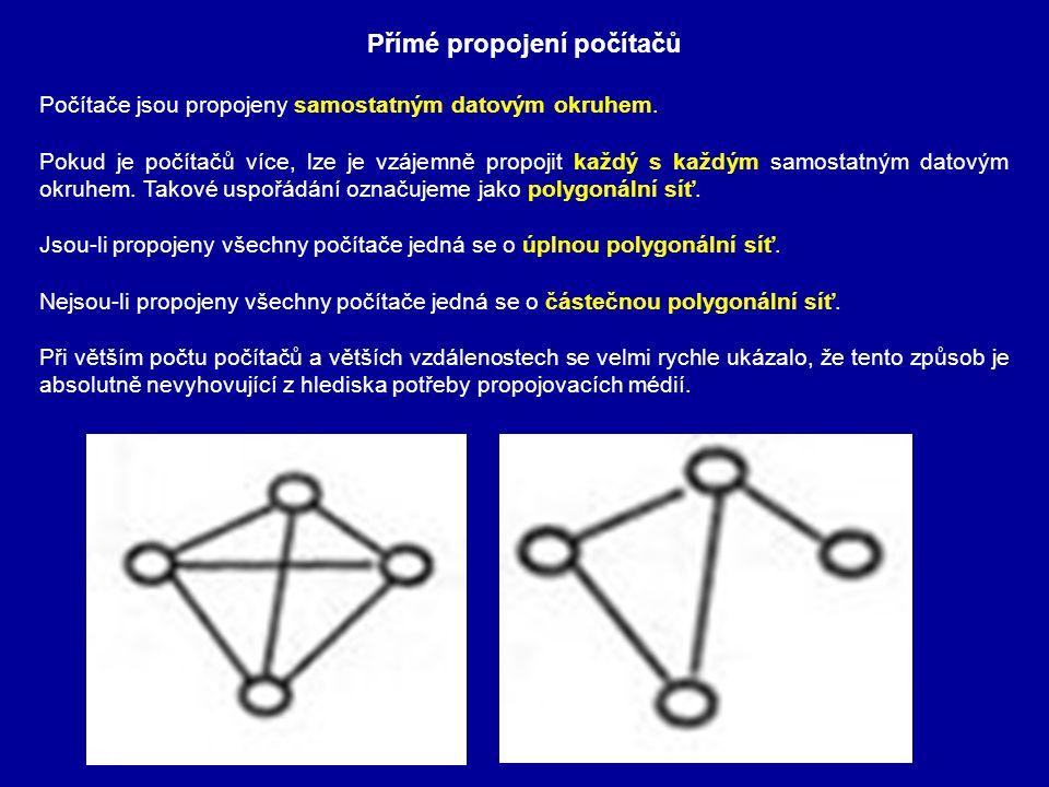 Sběrnicová síť Opačným extrémem je maximální úspora propojovacích médií při propojení počítačů tzv.